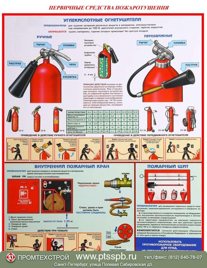 Пользование огнетушителем видео 5